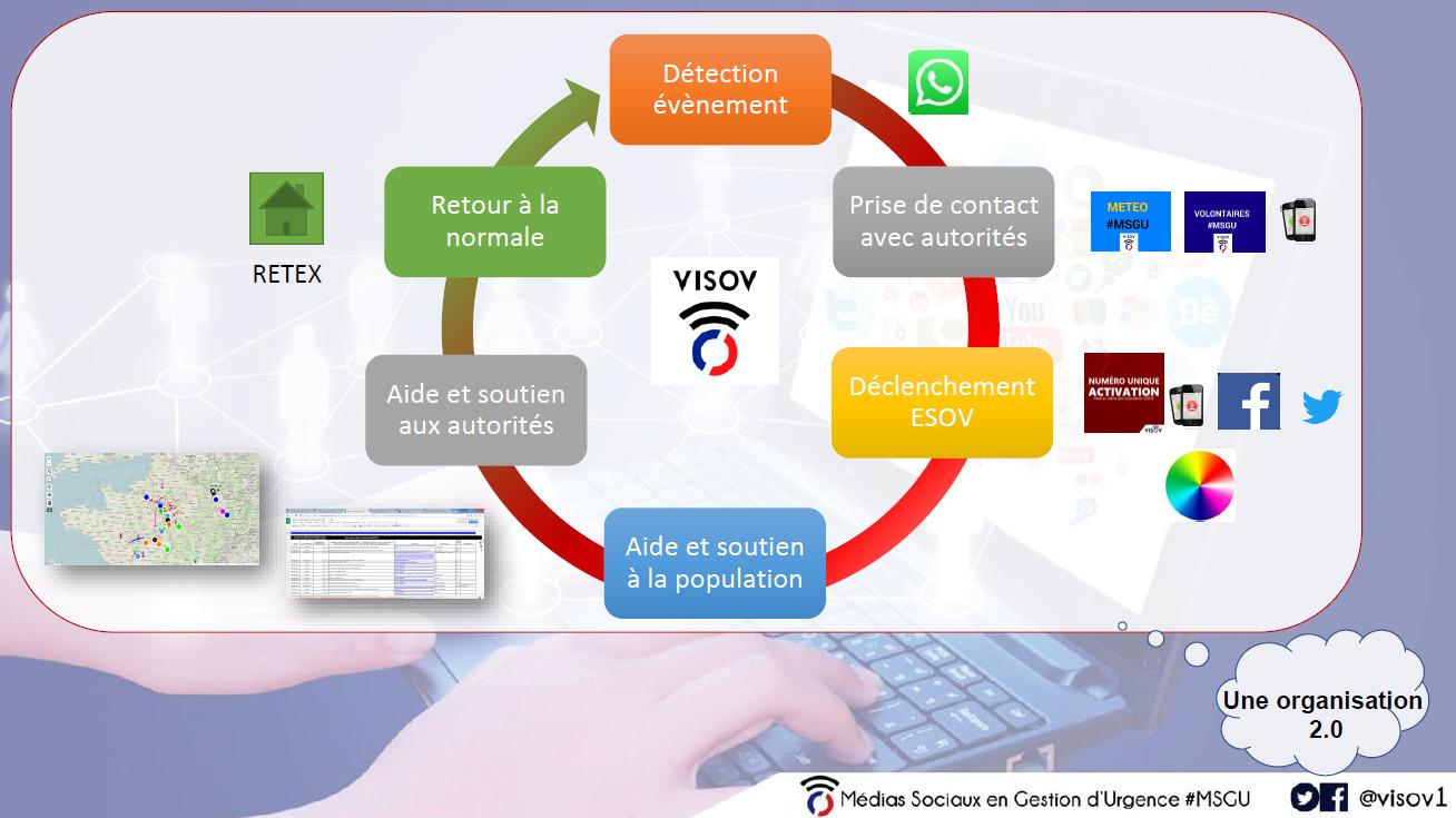 Comment se déroule une activation VISOV ?
